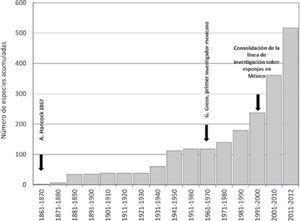 Número acumulado de especies (Cl. Demospongiae) descritas desde el comienzo de los estudios sobre esponjas en México hasta la actualidad. Se marcan los principales acontecimientos a lo largo de estos años (ver texto para más información).