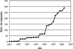 Curva de acumulación de especies de Medusozoa registradas en aguas mexicanas.