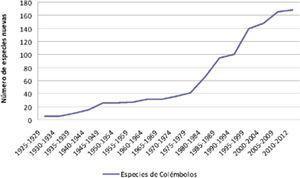 Curva acumulativa de descripción de especies de Collembola de México.