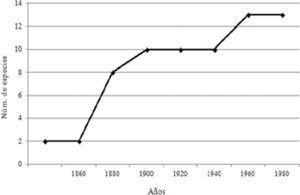 Curva acumulativa de especies de Megaloptera por año de descripción.