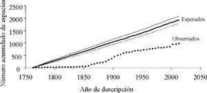 Curvas de acumulación de especies observadas y esperadas (±1 desviación estandar) para las hormigas de México de acuerdo con el año de descripción.