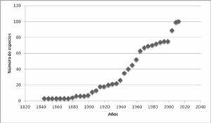 Curva acumulativa de especies por año de descripción para garrapatas (Ixodida) en México.