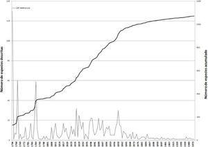 Patrón de descripción de las especies de aves nativas de México a través del tiempo. SPP: curva que denota el número de especies descritas por año; ACUM: número acumulado de especies.