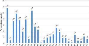 Distribución por tipos de vegetación y ambientes acuáticos (con base en Stotz et al., 1996) para la avifauna total en México. Las etiquetas en el eje horizontal corresponden a: F1, selva alta perennifolia; F3, bosque ripario; F4, bosque mesófilo de montaña; F7, selva baja caducifolia; F8, bosque de galería; F10, bosque de pino; F11, bosque de pino-encino; F14, manglar; F15, bosque secundário; N1, matorral árido de tierras bajas; N2, matorral árido de tierras altas; N3, matorral húmedo/semihúmedo de montaña; N6, pastizal bajo estacionalmente húmedo; N8, pastizal templado norteño; N11, matorral ripário; N13, campos de agricultura; N14, matorral de crecimiento secundario; A1, Pantanos de agua dulce; A2, pantanos salobres/agua salada; A3, playas de arena/lodazales; A4, playas rocosas; A5, playas riverinas; A6, lagos de agua dulce y estanques; A8, ríos; A9, arroyos; A11, aguas costeras; A12, aguas pelágicas.