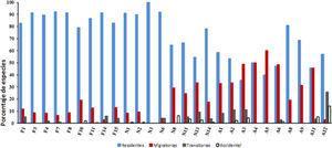 Distribución por tipos de vegetación y ambientes acuáticos (con base en Stotz et al., 1996) para la avifauna total en México en relación con su estatus de residencia. Ver la figura 4 para las claves.