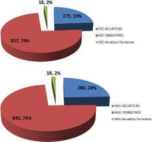 Número de especies de aves de México de acuerdo a sus hábitos, comparando la nomenclatura de AOU (2013) y de IOC (Gill y Donsker, 2013).