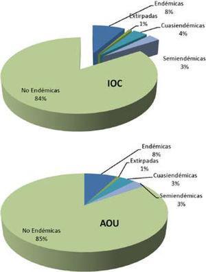 Distribución de la riqueza de especies de aves de México de acuerdo a las diferentes categorías de endemismo, comparando la nomenclatura de AOU (2013) y de IOC (Gill y Donsker, 2013).