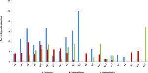 Distribución por tipos de vegetación y ambientes acuáticos (con base en Stotz et al., 1996) con relación a las categorías de endemismo para la avifauna total en México. Ver la figura 4 para las claves.