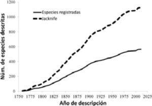 Curva de acumulación de especies que describe la tendencia temporal en la descripción de especies de mamíferos silvestres de México.