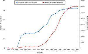Número acumulado de especies y número acumulado de registros de mamíferos terrestres en el estado de Chiapas, a partir de la primera década de recolecta.