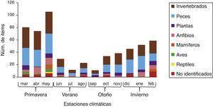 Total ítems por grupos alimenticios incluyendo los 2 años de muestreo.