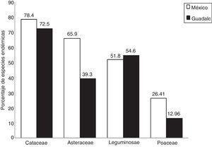 Comparación del porcentaje de especies endémicas entre México y Guadalcázar para las familias Asteraceae, Cactaceae, Leguminosae y Poaceae.