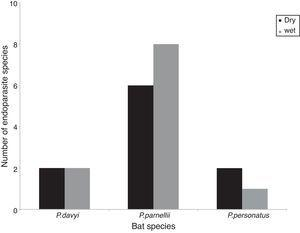 Richness of helminth species during the dry and wet seasons in 3 species of bats.