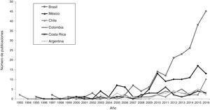 Crecimiento en el número de publicaciones según la base de datos SCOPUS (consulta: título [(restor* or rehab*) Y título+resumen+palabras clave (ecolo*)] y seleccionando países de Latinoamérica (1993-2016).