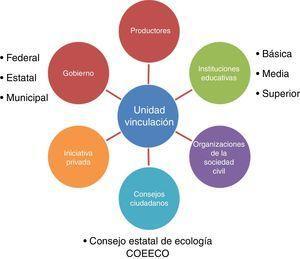 Las interrelaciones de la Unidad de Vinculación del Instituto de Investigaciones en Ecosistemas (IIES), UNAM con otros sectores de la sociedad regional y nacional. A pesar de las dificultades organizacionales, las Unidades de Apoyo Académico como la Unidad de Ecotecnologías, Ecojardín y la Unidad de Vinculación, han logrado desarrollar importantes proyectos colaborativos interinstitucionales. Por ejemplo, existe una importante relación de colaboración entre el sector educativo y la Unidad de Vinculación, así como con dependencias del sector ambiental como Conanp, Conabio y Conafor. A nivel municipal, el IIES fue impulsor del programa «Agenda desde lo local» y a nivel estatal el IIES es parte del Consejo Estatal de Ecología y participa activamente en los espacios de consulta para el diseño de política ambiental. También es importante reconocer que los investigadores realizan actividades de vinculación particularmente con productores, comunidades y empresas, fortaleciendo de esta forma la atención de problemas relacionados con la producción agrícola, pecuaria y forestal.