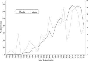 Número total de artículos científicos sobre macroecología producidos entre 1989 y 2016, resultado de la búsqueda realizada a nivel mundial (n=1,516), y resultados de la búsqueda realizada para México (es decir, en los que al menos un autor es de nacionalidad mexicana) (n=163). Se utilizaron dos escalas distintas con la idea de comparar las trayectorias.