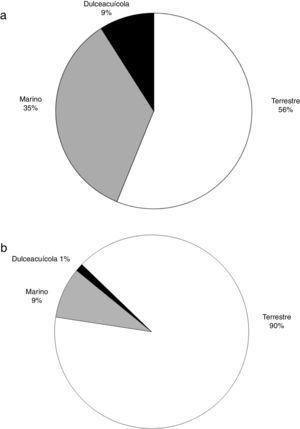 Porcentaje del total de artículos científicos producidos entre 1989 y 2016 por tipo de hábitat a nivel mundial (a) (n=1,516) y para México (es decir, en los que al menos un autor es de nacionalidad mexicana) (b) (n=163).