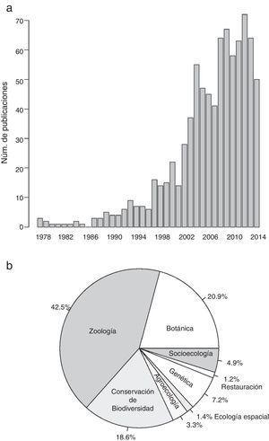 Resultados de la búsqueda de publicaciones científicas (valores absolutos y porcentajes, n=839 publicaciones) que contienen algunos de los términos «conservation+Mexican», «conservation+Mexico», y «ecology+conservation+Mexico» en el título. Se muestra el número de publicaciones por año (a) y el porcentaje de publicaciones por temática de investigación (b).