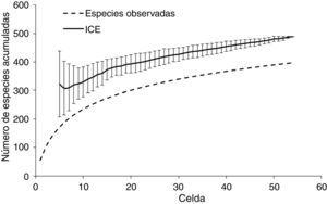 Curva de acumulación de especies de la avifauna de la costa del Pacífico de Guerrero. Las líneas verticales representan la desviación estándar para cada valor estimado por muestra (celdas de 0.17° por lado).