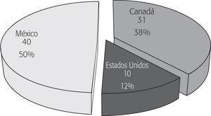 Distribución de denuncias ciudadanas sobre cumplimiento ambiental (1996-2012) clasificadas por país denunciado (n = 81)
