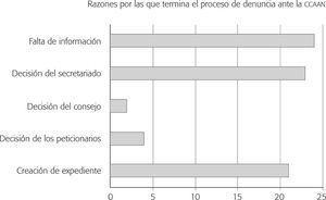 Número de denuncias terminadas por cada una de las razones presentadas (1996-2012) (n = 81)