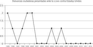 Número de denuncias presentadas contra estados unidos (1996-2012) (n = 10)