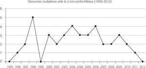 Número de denuncias presentadas contra méxico (1996-2012) (n = 40)
