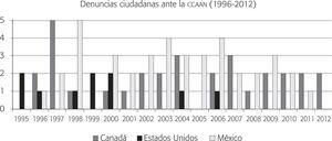 Evolución del número total de denuncias ciudadanas sobre cumplimiento ambiental (1996-2012) (n = 81)