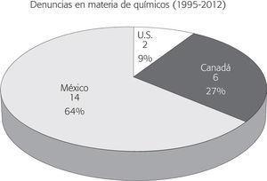 Distribución del número total de denuncias ciudadanas sobre cumplimiento ambiental (1996-2012) en materia de químicos (n = 22)