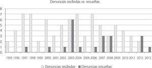 Comparación del número de denuncias ciudadanas sobre cumplimiento ambiental (1996-2012) resueltas contra el número de peticiones recibidas (n = 81)
