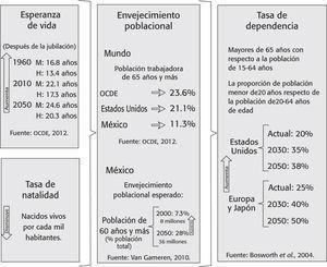 Transición demográfica en europa, estados unidos y méxico Nota: El aumento paulatino en la esperanza de vida, aunado a una disminución en la tasa de natalidad se traduce en envejecimiento poblacional acelerado.
