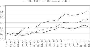 Acumulación real de activos netos, según siefores básicas (número índice del promedio móvil 3) Nota: SB corresponde a la Siefore básica. El índice de precios utiliza como periodo base la segunda quincena de diciembre de 2010.