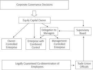 Corporate governance structure in germany