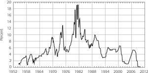 U.S. federal funds rate (1952-2012)