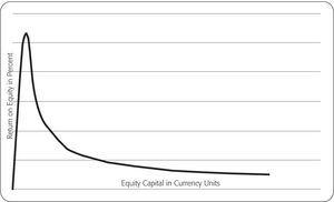 Equity capital, borrowed capital, and return on equity