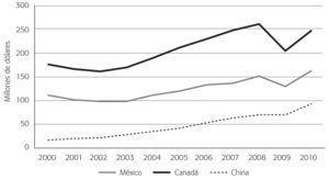 Exportaciones de Estados Unidos Hacia México, Canadá y China