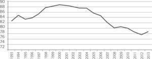 México: Porcentaje de Exportaciones totales a Estados Unidos