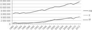 PIB, Exportaciones (X) E Importaciones (M) totales de México (1980–2012) (MDP de 2008)