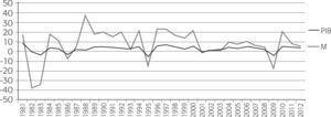 Tasa Anual de Crecimiento de las Importaciones totales (M) Y PIB de México (1980–2012)