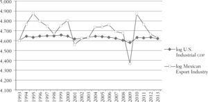 Log of Growth Indices of Mexican Exports and U.S. GDP