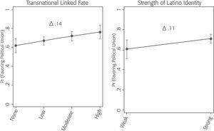 Marginal Effects of Linked Fate and Latino Identity on Agreement with a Mexico-U.S. Political Union