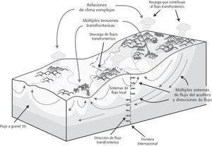 Sistema Hidrológico Regional Transfronterizo, Según Puri y Arnold (2002)