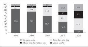 Distribución Porcentual del Flujo de Población Migrante (Residente en Estados Unidos), Devuelta por Autoridades Migratórias Estadunidenses, Según su Permanencia en ESE País (1995-2015)