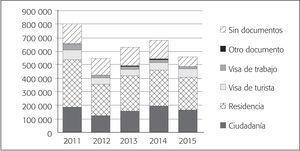 Flujo de Migración Mexicana Procedente de Estados Unidos, Según Documento Migratorio Actual (2011-2015)