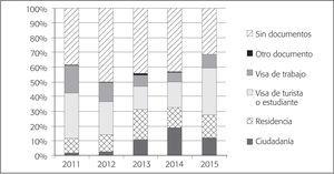 Distribución Porcentual de Población Mexicana Procedente de Estados Unidos Residentes en México, por Documento Migratorio Actual (2011-2015)