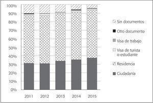 Distribución Porcentual de Población Mexicana Procedente de Estados Unidos Que Reside en ese País, por Documento Migratorio Actual, 2011-2015