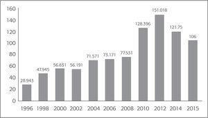 Deportaciones de Estados Unidos de Migrantes Mexicanos con Estatus Criminal (1996-2015)