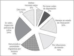 Distribución Porcentual del Flujo de Personas Deportadas por Autoridades Estadunidenses que Residen en ese Paýs, por Principal Motivo de Detención (2015)