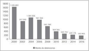 Monto de Detenciones de Migrantes Mexicanos Realizadas por la Patrulla Fronteriza (2000-2016)