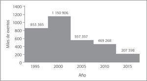 Repatriación de Mexicanos Desde Estados Unidos (1995-2015)